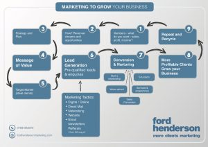Marketing to Grow your Business