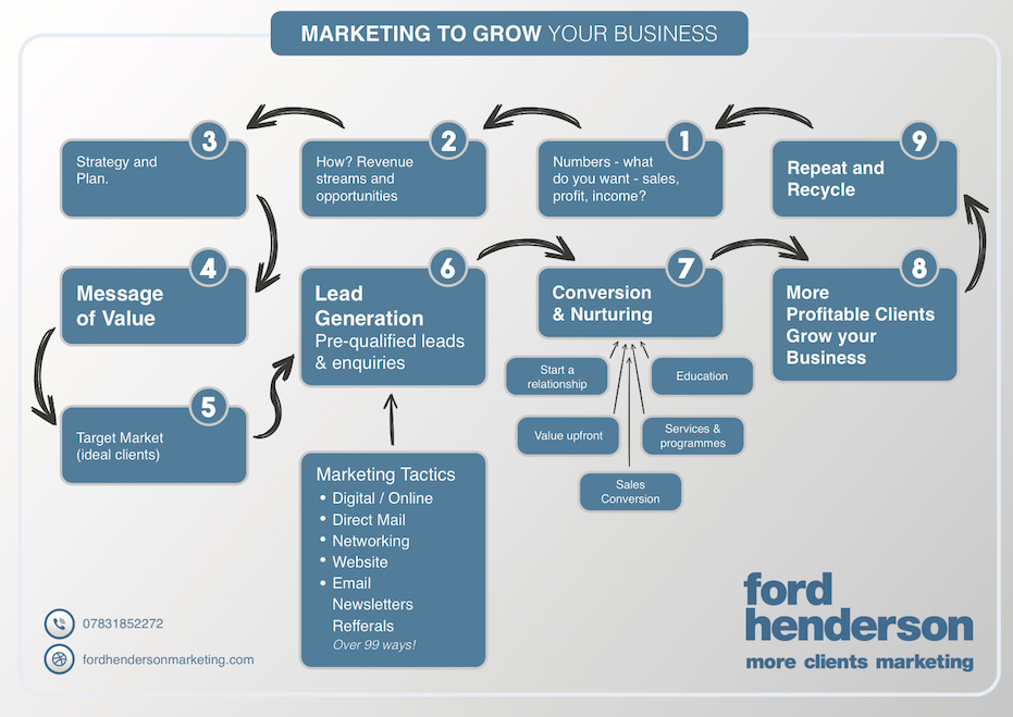 Marketing to Grow your Business - Ford Henderson Marketing